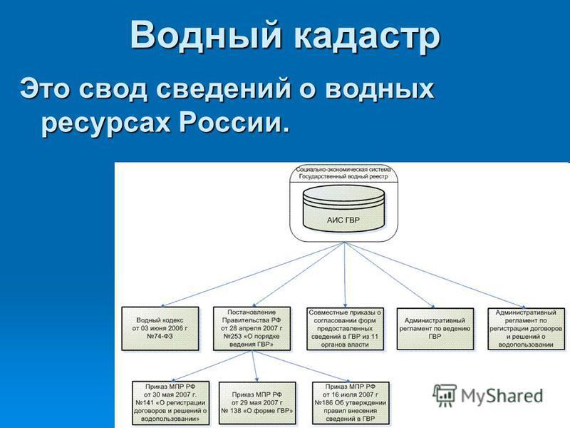 Водный кадастр Это свод сведений о водных ресурсах России.