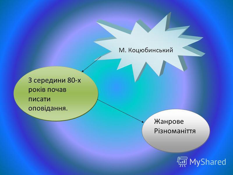 М. Коцюбинський З середини 80-х років почав писати оповідання. Жанрове Різноманіття