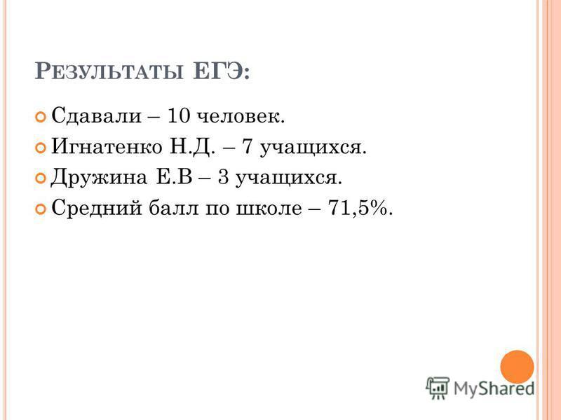 Р ЕЗУЛЬТАТЫ ЕГЭ: Сдавали – 10 человек. Игнатенко Н.Д. – 7 учащихся. Дружина Е.В – 3 учащихся. Средний балл по школе – 71,5%.