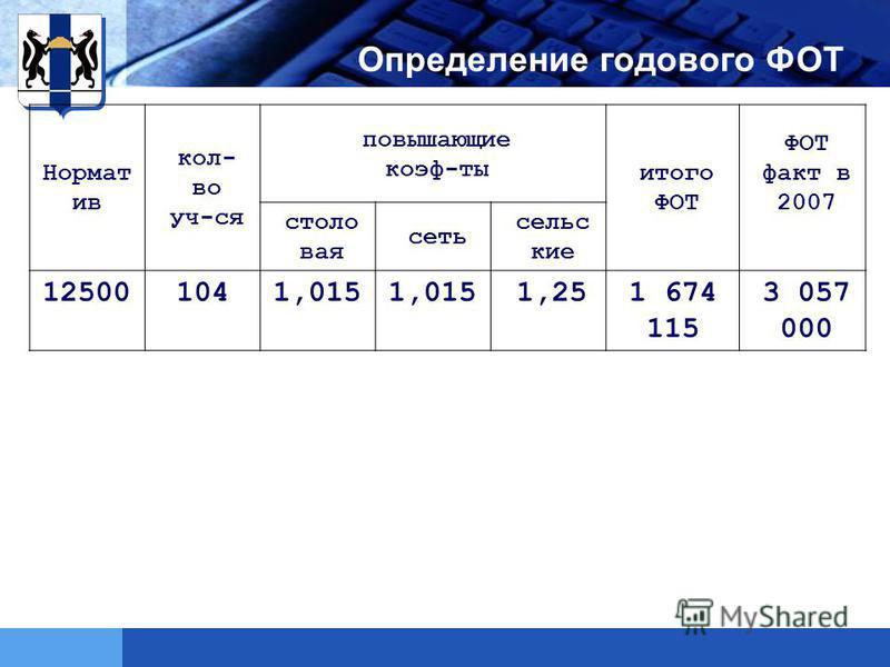 LOGO Определение годового ФОТ Нормат ив кол- во уч-ся повышающие коэф-ты итого ФОТ ФОТ факт в 2007 столовая сеть сельские 125001041,015 1,251 674 115 3 057 000