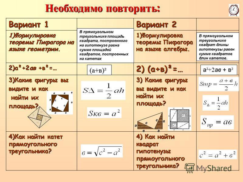 Вариант 1 Вариант 2 1)Формулировка теоремы Пифагора на языке геометрии. 1)Формулировка теоремы Пифагора на языке алгебры. 2)а²+2 ав +в²=… 2) (а+в)²=… 3)Какие фигуры вы видите и как найти их найти их площадь? 3) Какие фигуры вы видите и как найти их п