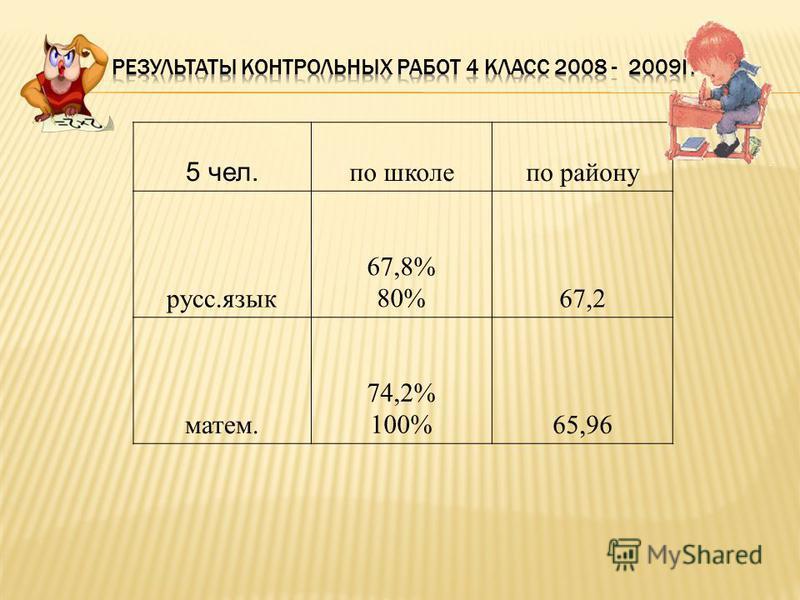5 чел. по школе по району русс.язык 67,8% 80%67,2 матем. 74,2% 100%65,96