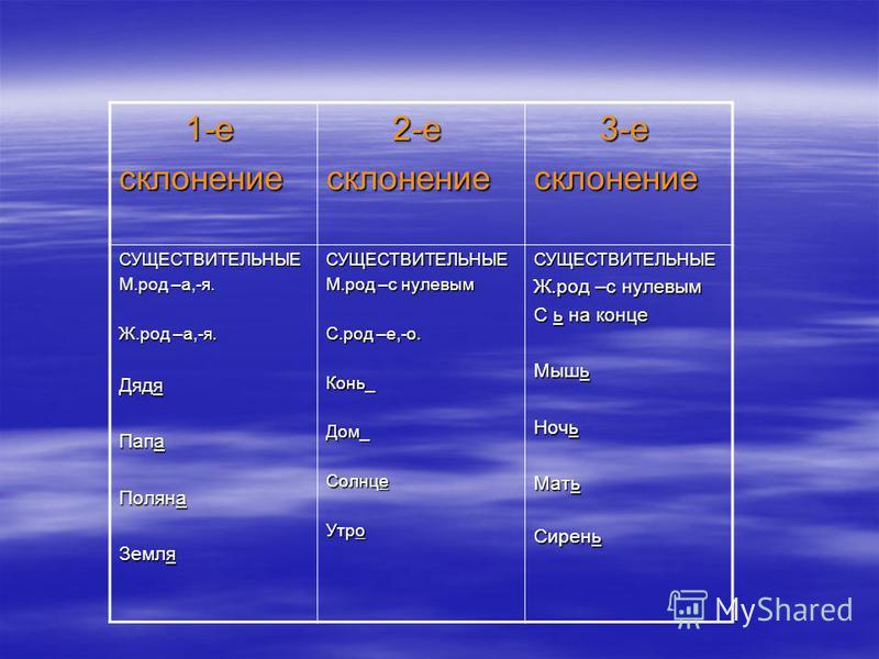 1-е 1-есклонение 2-е 2-есклонение 3-е 3-есклонение СУЩЕСТВИТЕЛЬНЫЕ М.род –а,-я. Ж.род –а,-я. Дядя Папа Поляна Земля СУЩЕСТВИТЕЛЬНЫЕ М.род –с нулевым С.род –е,-о. Конь_Дом_ Солнце Утро СУЩЕСТВИТЕЛЬНЫЕ Ж.род –с нулевым С ь на конце Мышь Ночь Мать Сирен