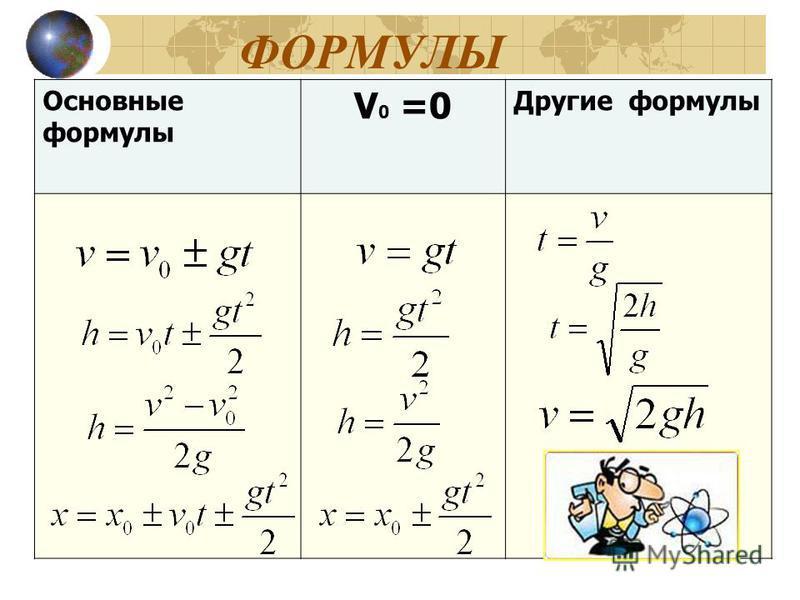 ФОРМУЛЫ Основные формулы V 0 =0 Другие формулы