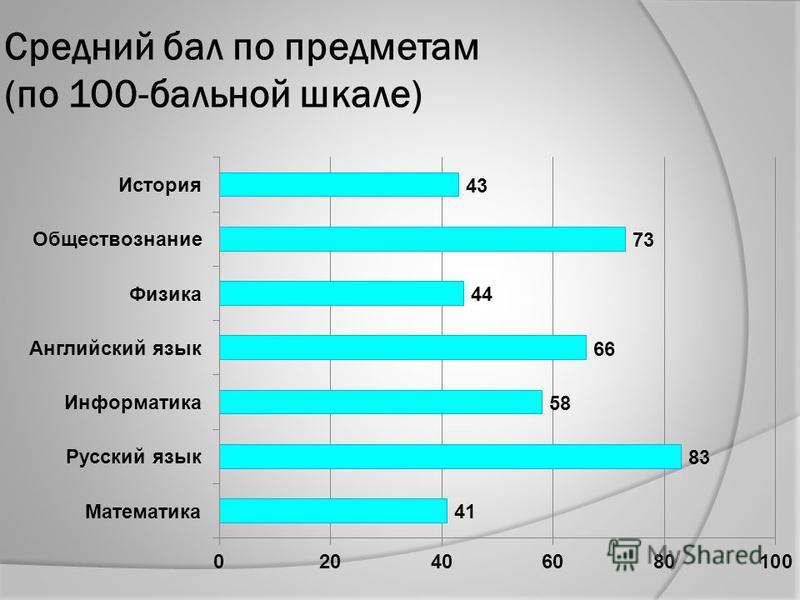 Средний бал по предметам (по 100-бальной шкале)