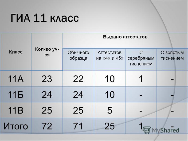 ГИА 11 класс Класс Кол-во уч- ся Выдано аттестатов Обычного образца Аттестатов на «4» и «5» С серебряным тиснением С золотым тиснением 11А2322101- 11Б24 10-- 11В25 5-- Итого 7271251-