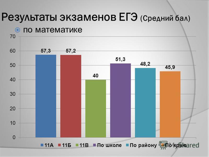 Результаты экзаменов ЕГЭ (Средний бал) по математике