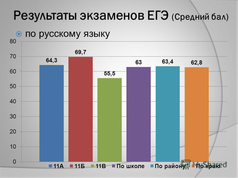 Результаты экзаменов ЕГЭ (Средний бал) по русскому языку