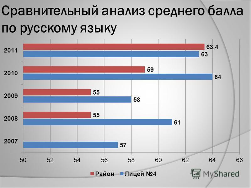 Сравнительный анализ среднего балла по русскому языку