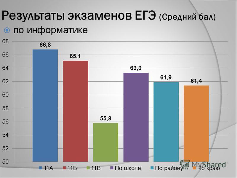 Результаты экзаменов ЕГЭ (Средний бал) по информатике