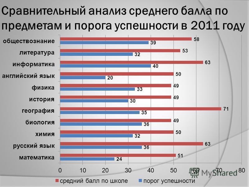 Сравнительный анализ среднего балла по предметам и порога успешности в 2011 году