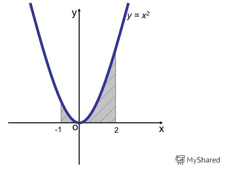 о х у у = (х) S 1 2 S =