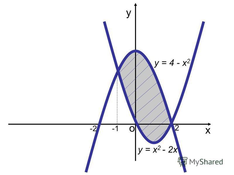 у х о 1 3 у = 6х - х 2 - 5 5