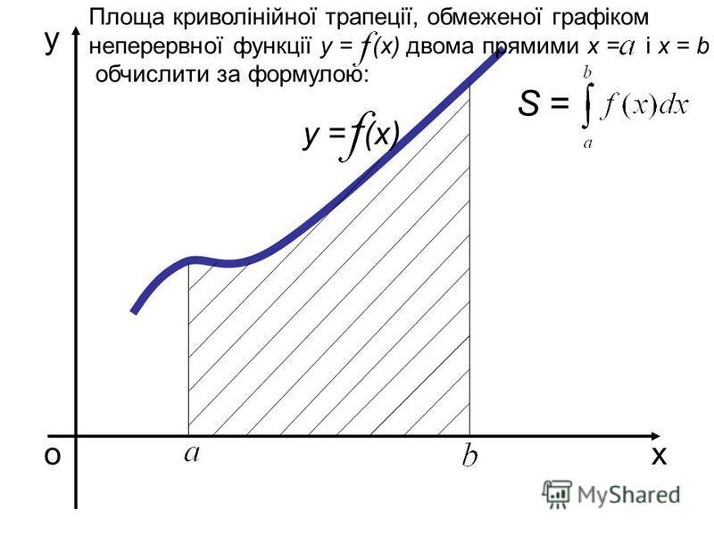 О X i -1 XiXi y = (x) x y A B CiCi Інтеграл