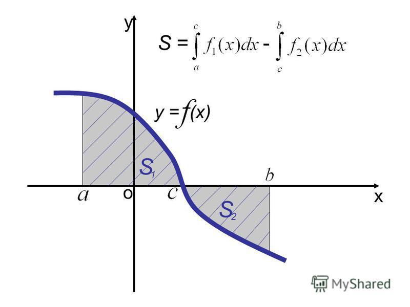 ох у у = (х) S S= + у = (х) 1 2