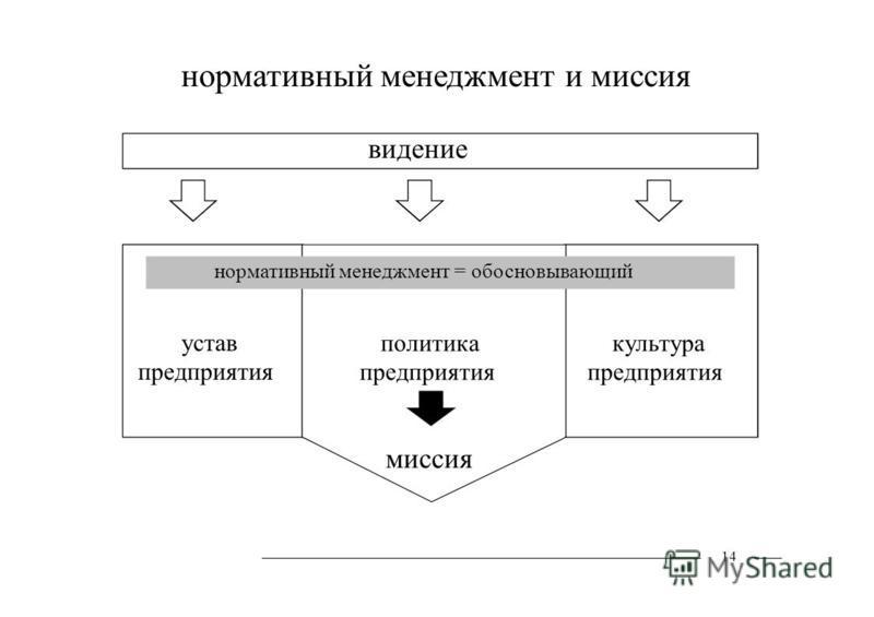 устав предприятия политика предприятия культура предприятия нормативный менеджмент и миссия видение нормативный менеджмент = обосновывающий миссия 14