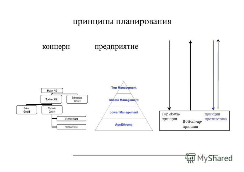 принципы планирования концерн предприятие Top-down- принцип Bottom-up- принцип 25 принцип противотока