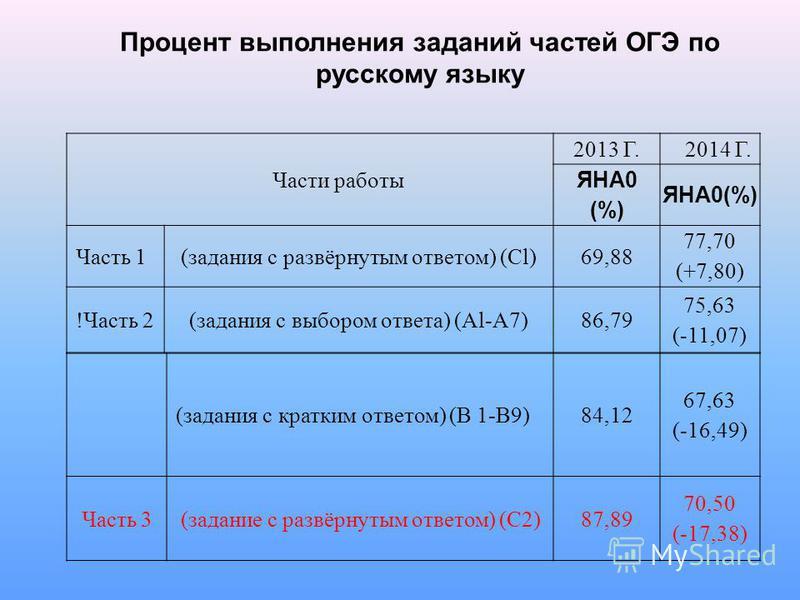 Процент выполнения заданий частей ОГЭ по русскому языку (задания с кратким ответом) (В 1-В9)84,12 67,63 (-16,49) Часть 3(задание с развёрнутым ответом) (С2)87,89 70,50 (-17,38) Части работы 2013 Г.2014 Г. ЯНА0 (%) ЯНА0(%) Часть 1(задания с развёрнуты