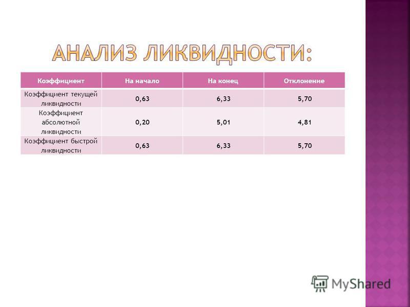 Коэффициент На начало На конец Отклонение Коэффициент текущей ликвидности 0,636,335,70 Коэффициент абсолютной ликвидности 0,205,014,81 Коэффициент быстрой ликвидности 0,636,335,70