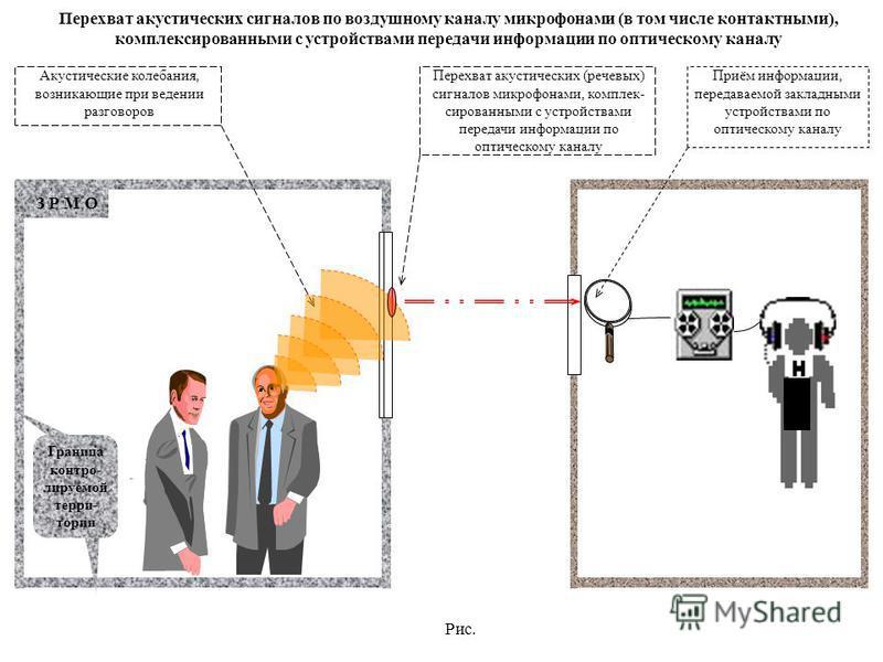Рис. З Р М О Граница контролируемой терри- тории Акустические колебания, возникающие при ведении разговоров Перехват акустических (речевых) сигналов микрофонами, комплексссссссссс- рисованными с устройствами передачи информации по оптическому каналу