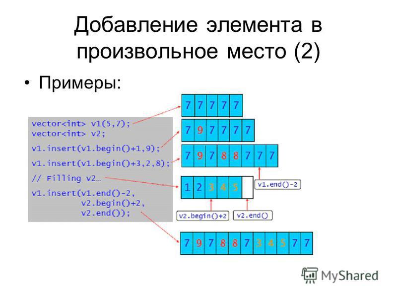 Добавление элемента в произвольное место (2) Примеры: