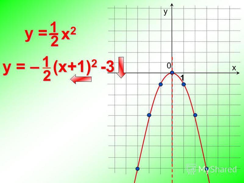 0 y = х у 1 y = – (x+1) 2 -3 x 2 x 2 –12 12