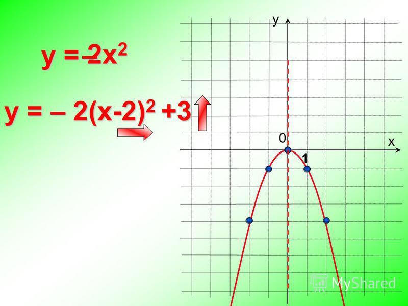 0 y = х у 1 y = – 2(x-2) 2 +3 2x22x22x22x2 –