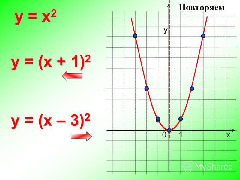 0 y = x 2 х у 1 y = (x + 1) 2 y = (x – 3) 2 Повторяем
