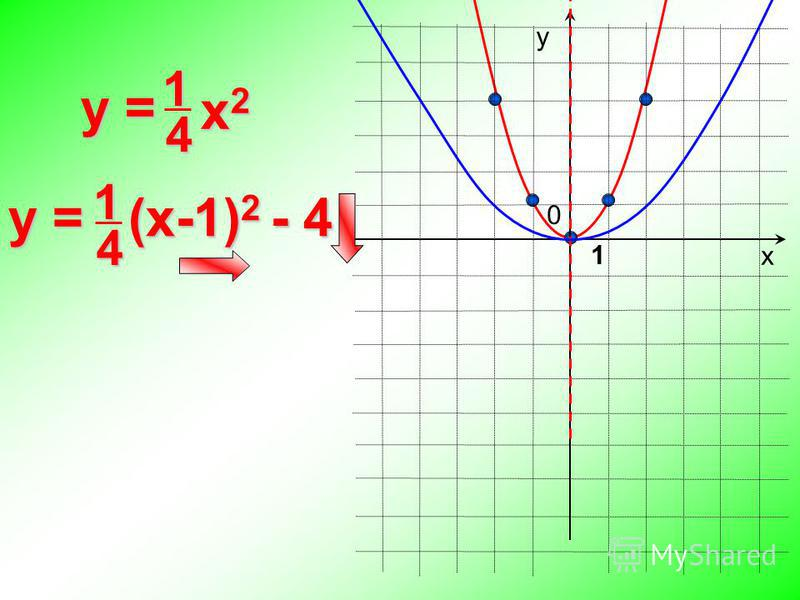 14 0 y = х у 1 y = (x-1) 2 - 4 x 2 x 214