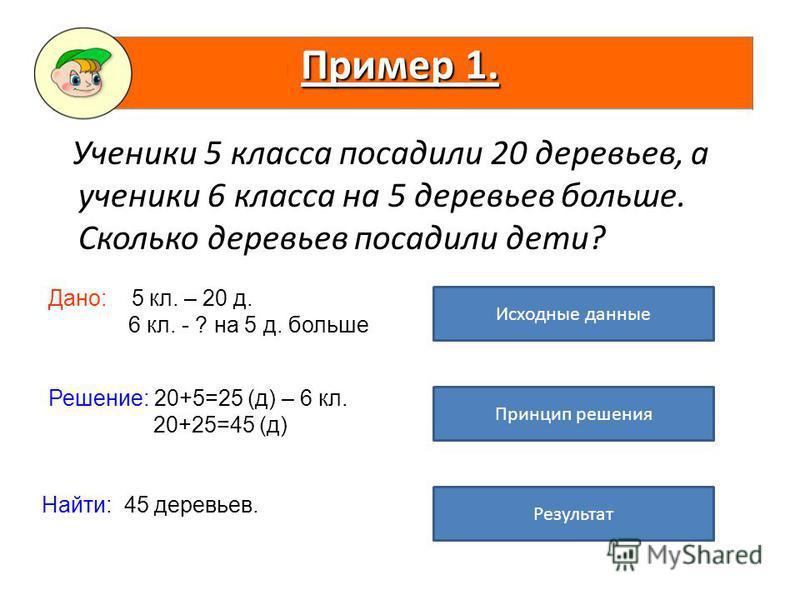 Ученики 5 класса посадили 20 деревьев, а ученики 6 класса на 5 деревьев больше. Сколько деревьев посадили дети? Пример 1. Дано: 5 кл. – 20 д. 6 кл. - ? на 5 д. больше Решение: 20+5=25 (д) – 6 кл. 20+25=45 (д) Найти: 45 деревьев. Исходные данные Принц