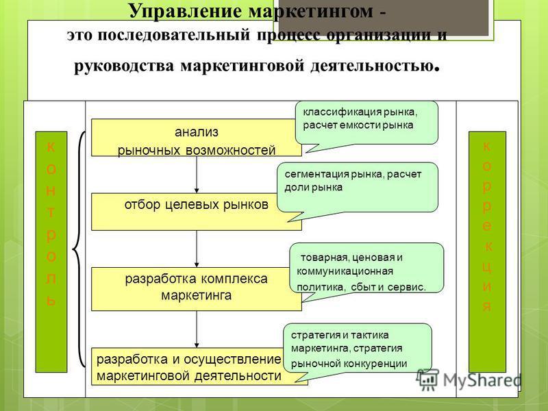 Управление маркетингом - это последовательный процесс организации и руководства маркетинговой деятельностью. анализ рыночных возможностей отбор целевых рынков разработка комплекса маркетинга разработка и осуществление маркетинговой деятельности контр