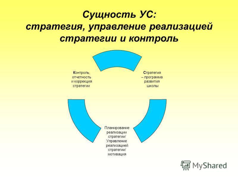 Сущность УС: стратегия, управление реализацией стратегии и контроль Стратегия – программа развития школы Планирование реализации стратегии/ Управление реализацией стратегии/ мотивация Контроль, отчетность и коррекция стратегии