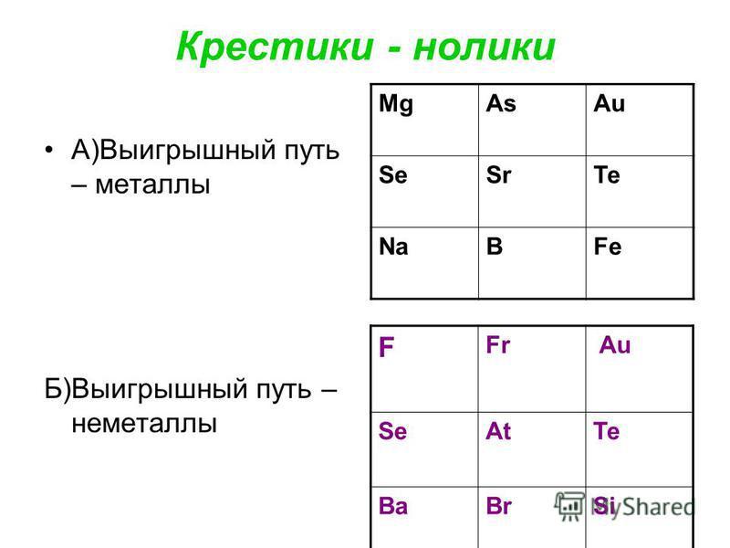 Крестики - нолики А)Выигрышный путь – металлы Б)Выигрышный путь – неметаллы MgAsAu SeSrTe NaBFe F Fr Au SeAtTe BaBrSi