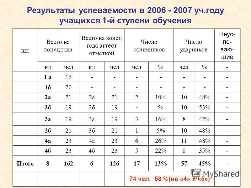 Результаты успеваемости в 2006 - 2007 уч.году учащихся 1-й ступени обучения шк Всего на конец года Всего на конец года аттест отметкой Число отличников Число ударников Неус- пе- ваю- щие клчелклчел % % - 1 а 16------ - 1 б 20------ - 2 а 212 а 21210%