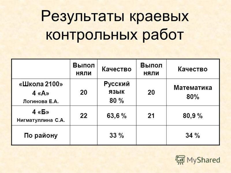 Результаты краевых контрольных работ Выпол няли Качество Выпол няли Качество «Школа 2100» 4 «А» Логинова Е.А. 20 Русский язык 80 % 20 Математика 80% 4 «Б» Нигматуллина С.А. 2263,6 %2180,9 % По району 33 %34 %