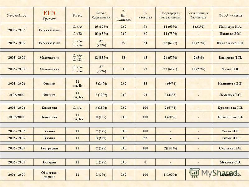 Учебный год ЕГЭ Предмет Класс Кол-во Сдавав-ших % Вы- полнения % качества Подтвердили уч. результат Улучшили уч. Резуль-тат Ф.И.О. учителя 2005 - 2006Русский язык 11 «А»16 (80%)1009411 (69%)5 (31%)Полищук И.А. 11 «Б»15 (65%)1006011 (73%)-Иванова Э.М.