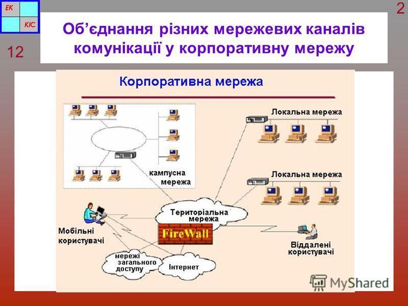 Обєднання різних мережевих каналів комунікації у корпоративну мережу 12 2