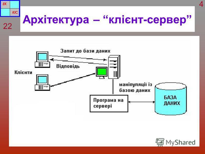 Архітектура – клієнт-сервер 22 4