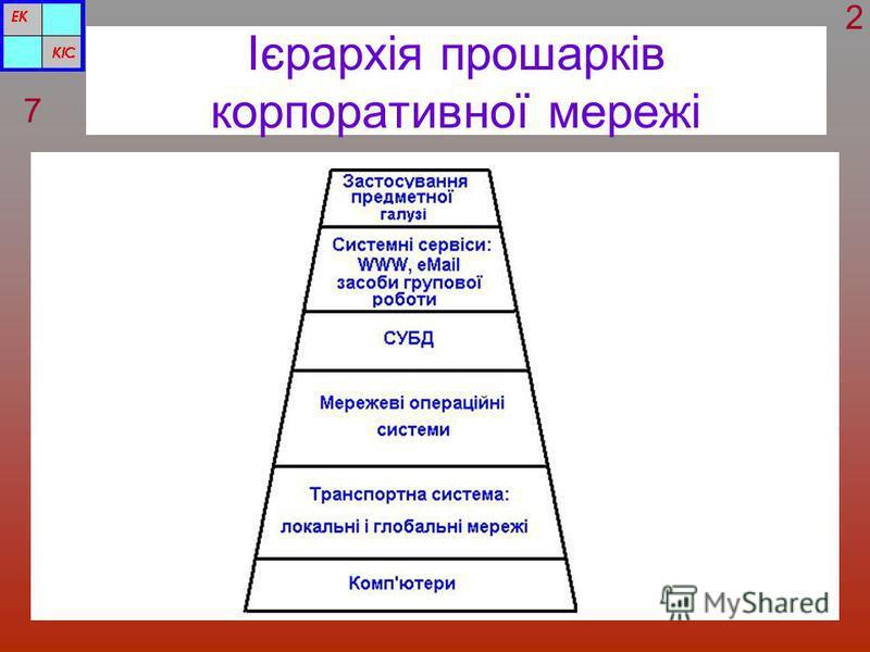Ієрархія прошарків корпоративної мережі 7 2