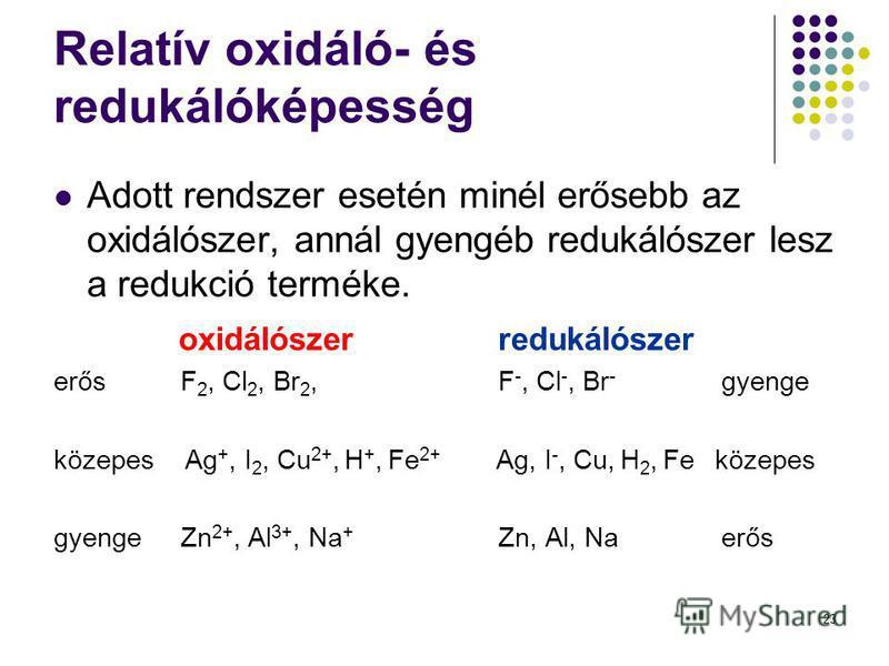 23 Relatív oxidáló- és redukálóképesség Adott rendszer esetén minél erősebb az oxidálószer, annál gyengéb redukálószer lesz a redukció terméke. oxidálószerredukálószer erős F 2, Cl 2, Br 2, F -, Cl -, Br - gyenge közepes Ag +, I 2, Cu 2+, H +, Fe 2+