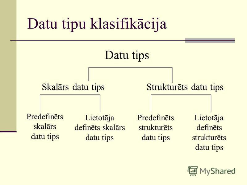 6 Datu tipu klasifikācija Datu tips Skalārs datu tipsStrukturēts datu tips Predefinēts skalārs datu tips Lietotāja definēts skalārs datu tips Predefinēts strukturēts datu tips Lietotāja definēts strukturēts datu tips