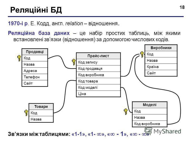 18 Реляційні БД 1970-і р. Е. Кодд, англ. relation – відношення. Реляційна база даних – це набір простих таблиць, між якими встановлені звязки (відношення) за допомогою числових кодів. Продавці Код Назва Адреса Телефон Сайт Виробники Код Назва Країна
