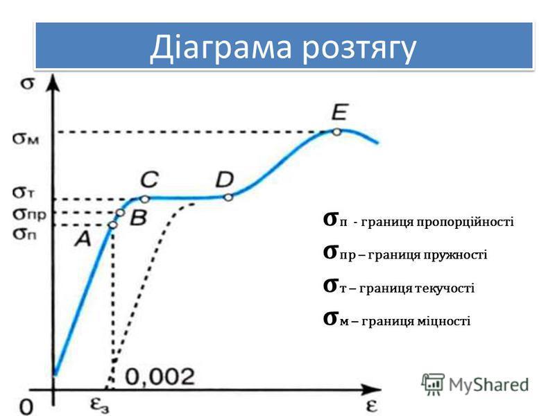 Діаграма розтягу п - границя пропорційності пр – границя пружності т – границя текучості м – границя міцності
