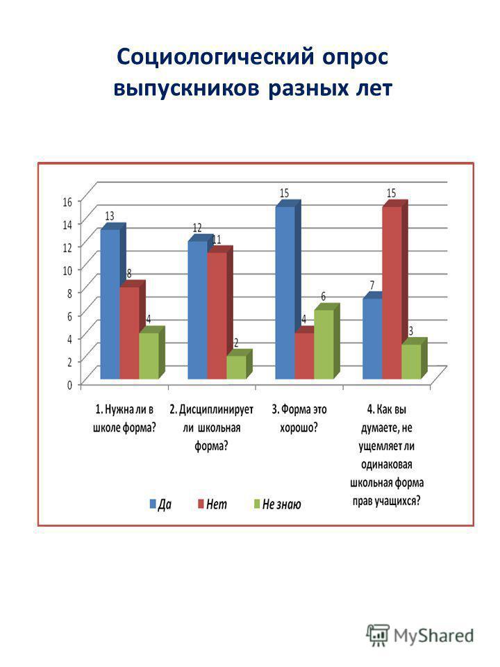 Социологический опрос выпускников разных лет