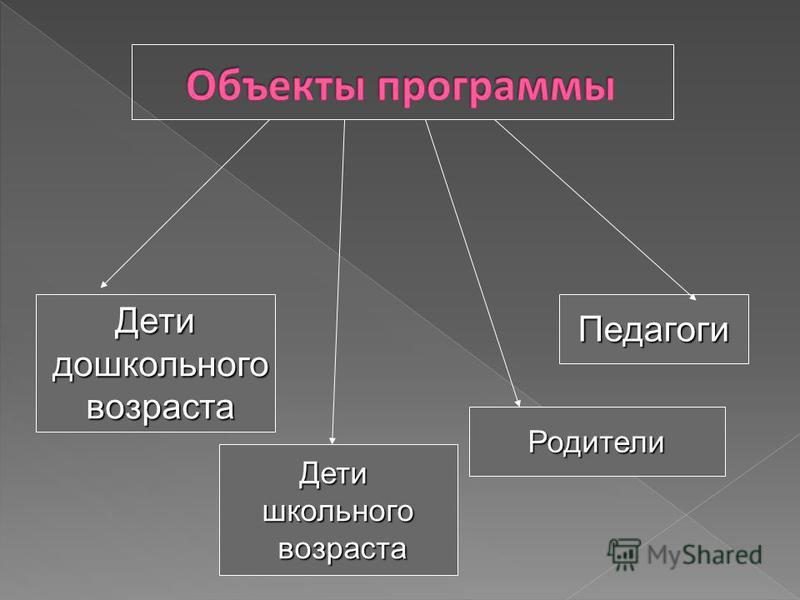 Детишкольного возраста возраста Дети дошкольного дошкольного возраста возраста Родители Педагоги