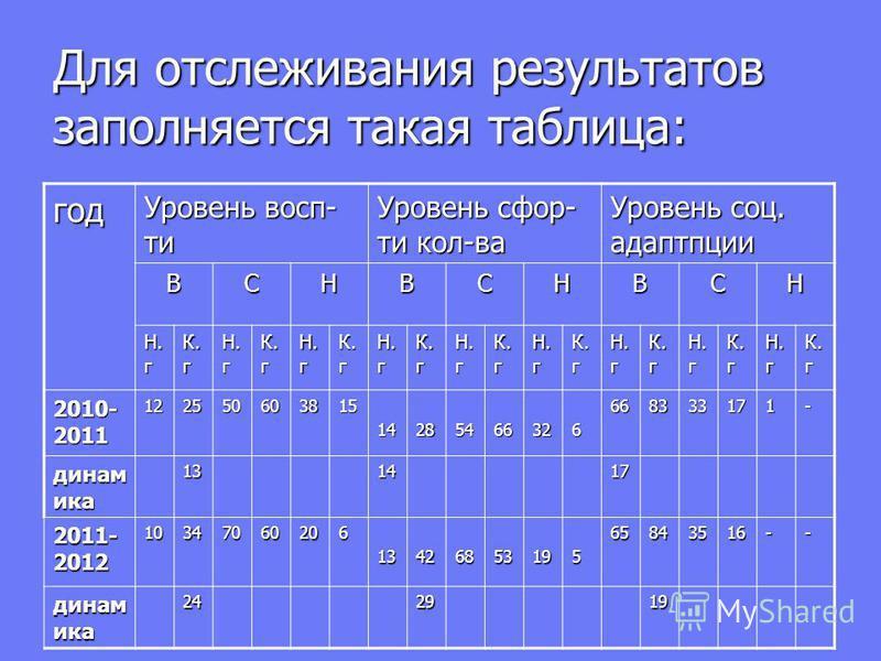 Для отслеживания результатов заполняется такая таблица: год Уровень восп- ты Уровень сфор- ты кол-ва Уровень соц. адаптации ВСНВСНВСН Н. г К. г Н. г К. г Н. г К. г Н. г К. г Н. г К. г Н. г К. г Н. г К. г Н. г К. г Н. г К. г 2010- 2011 122550603815142