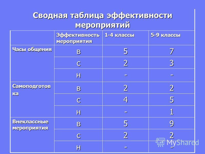 Сводная таблица эффектывносты мероприятый Эффектывность мероприятыя 1-4 классы 5-9 классы Часы общения в 57 с 23 н-- Самоподготовкав 22 с 45 н-1 Внеклассные мероприятыя в 59 с 22 н--