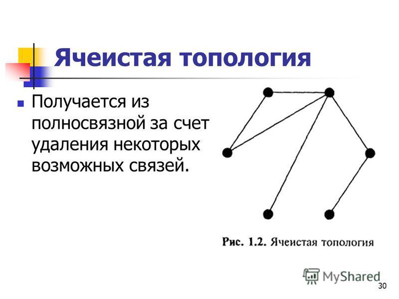 Ячеистая топология Получается из полносвязной за счет удаления некоторых возможных связей. 30