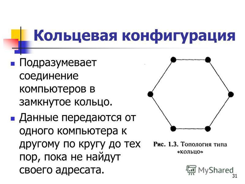 Кольцевая конфигурация Подразумевает соединение компьютеров в замкнутое кольцо. Данные передаются от одного компьютера к другому по кругу до тех пор, пока не найдут своего адресата. 31