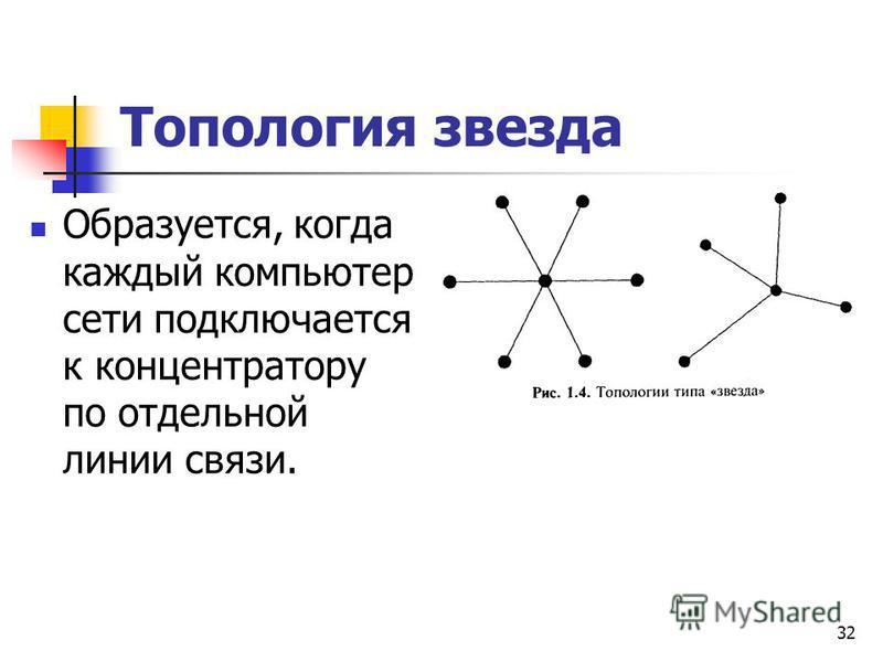 Топология звезда Образуется, когда каждый компьютер сети подключается к концентратору по отдельной линии связи. 32